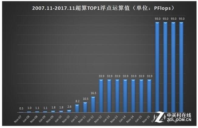 近五年超算TOP1由中国霸占