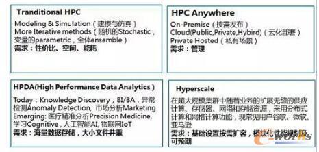 从高性能计算(HPC)技术演变解析方案、生态和行业发展趋势