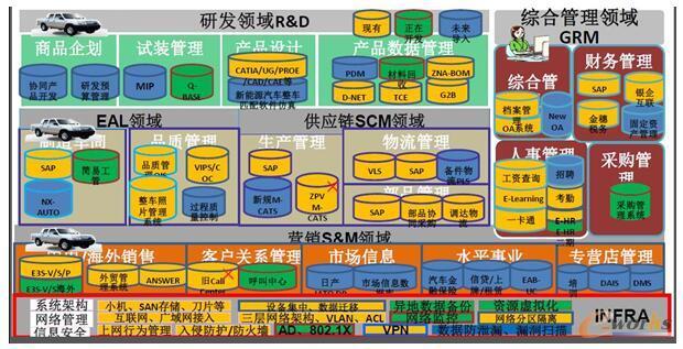 郑州日产信息化系统MAP图