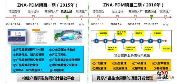 ZNA-PDM系统发展历程