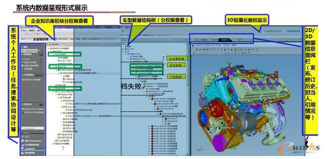 ZNA-PDM系统功能展示之数据呈现形式