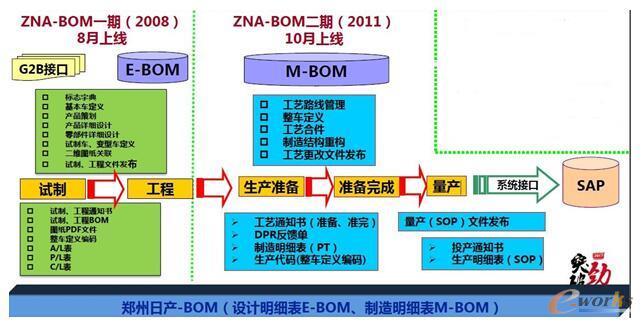 ZNA-BOM系统发展历程