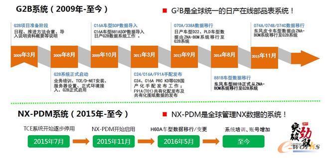 G2B/NX-PDM发展历程