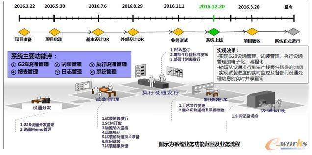 研发协同管理系统发展历程