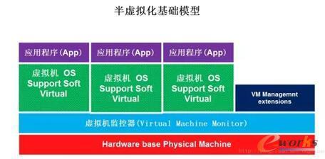 谈谈虚拟化技术深度解密(上)