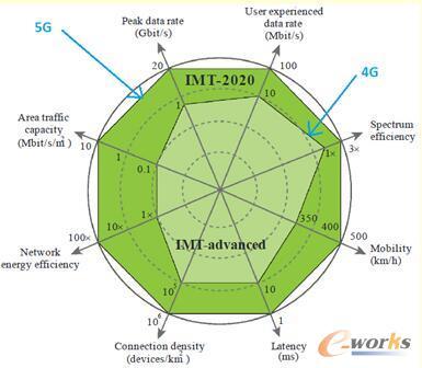 4G与5G关键指标对比