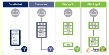 5G C-RAN不同集中式处理方式的功能结构划分