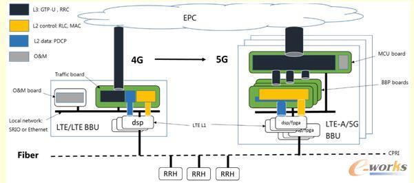 4G向5G基站技术演变结构图