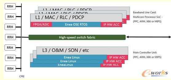 Enea OSE RTOS + Enea Linux