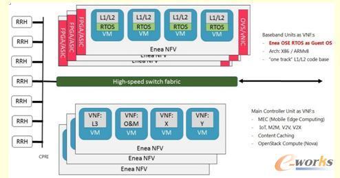 Enea OSE RTOS as Guest OS + Enea NFV