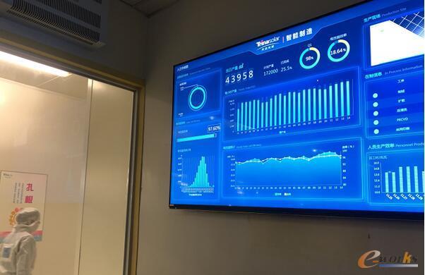 天合光能电池车间的ET工业大脑电子看板