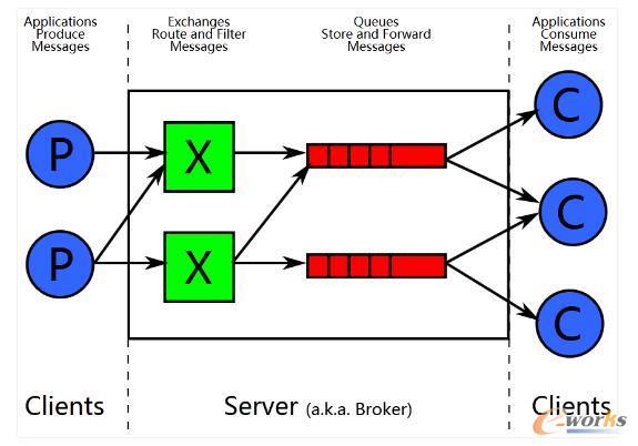 AMQP模型