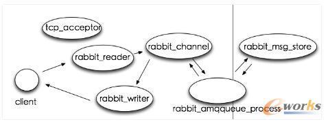 RabbitMQ进程模型