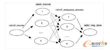 RabbitMQ生产消息传输路径