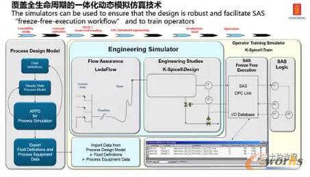 多种智能化应用,监控展示模拟计算结果.