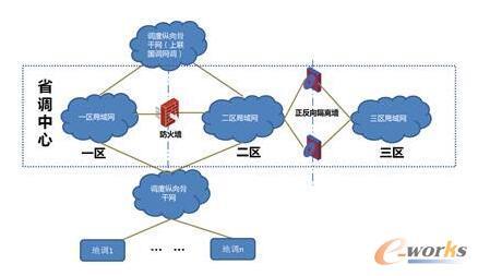 省级调度网网络架构示意图