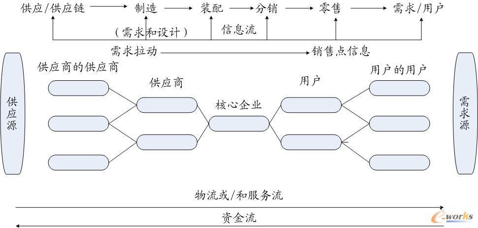供应链的网链结构模型