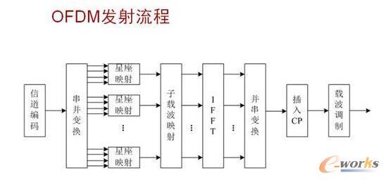 OFDM发射图