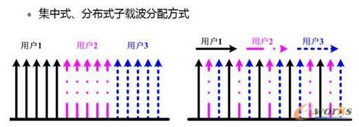 LTE关键技术:OFDM和MIMO