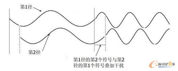 多径导致符号间干扰
