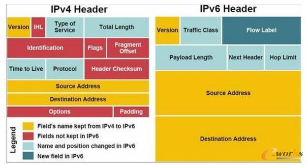 国内全面推进IPv6:网络环境将大变样