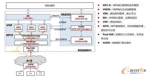 新型城域网vBRAS资源池解决方案架构