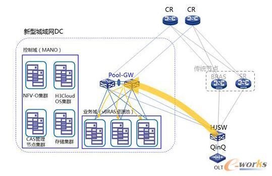 vBRAS资源池解决方案典型组网