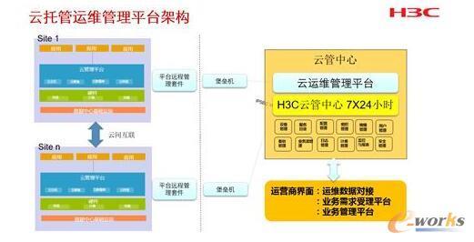 新华三云计算托管服务的交付架构