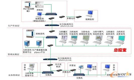 西藏725油库项目的体系将企业信息化系统结构划分成不同