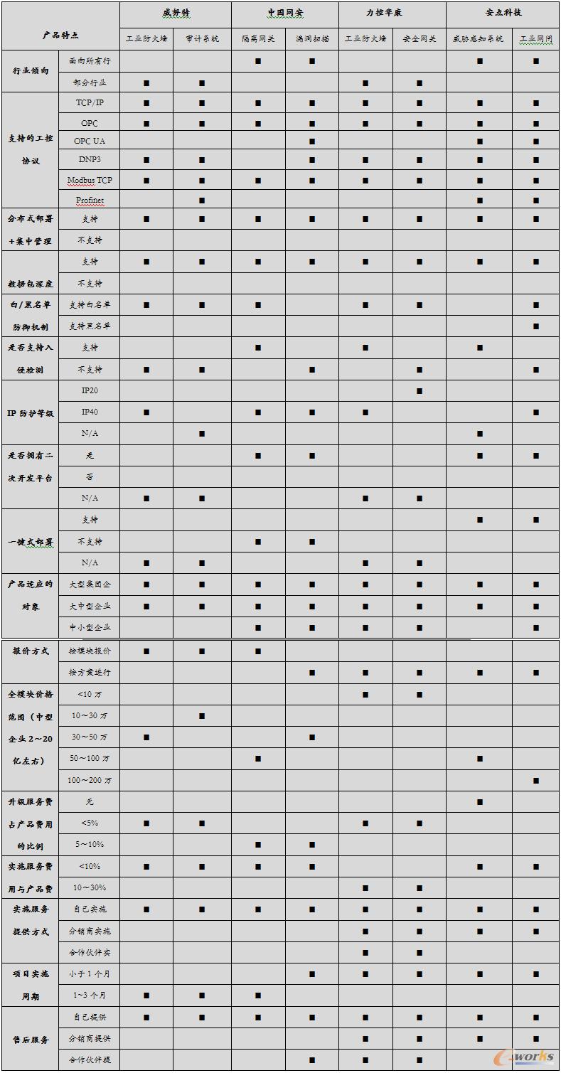 工控系统信息安全产品功能选型表