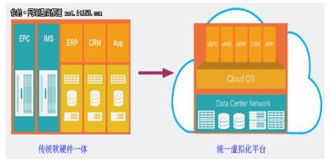 中国电信移动核心网虚拟化部署的探索与实践