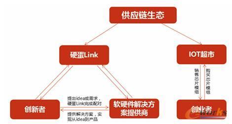 硬蛋的供应链分享式商业模式