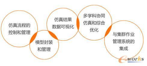 图2 仿真数据与流程管理的关键技术