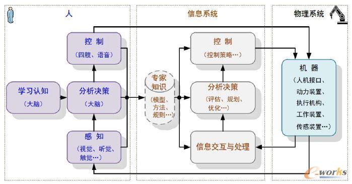 第一代和第二代智能制造体系
