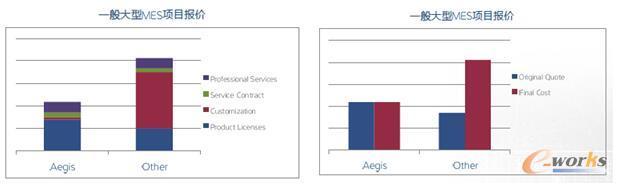 一般大型MES项目报价对比