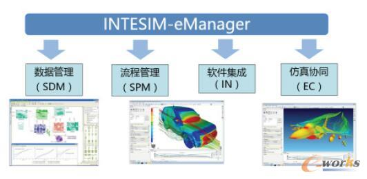 图1 INTESIM-eManager功能