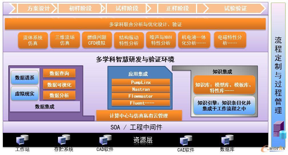 Hi-Key DeSims多学科智慧研发平台
