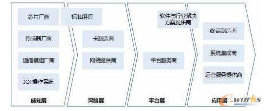 物联网产业角色分工