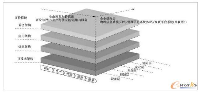 工业大数据架构