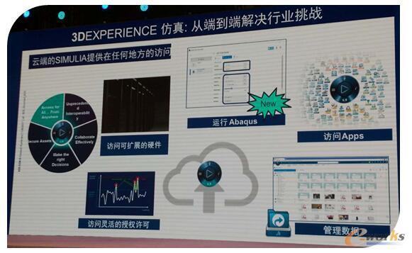 3DEXPERIENCE仿真:从端到端解决行业挑战