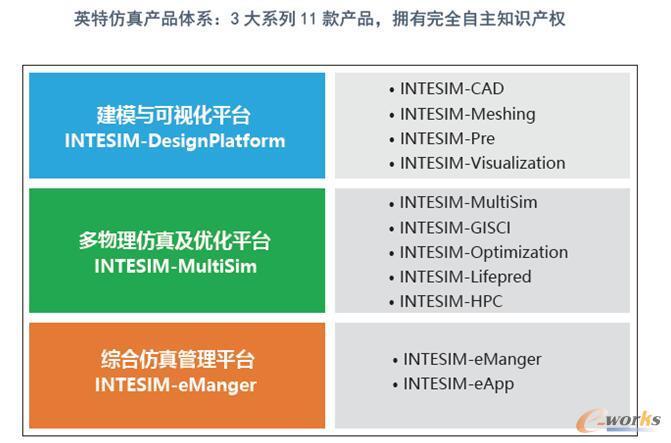 英特仿真:坚持自主创新,打造自主可控的高端工业仿真软件