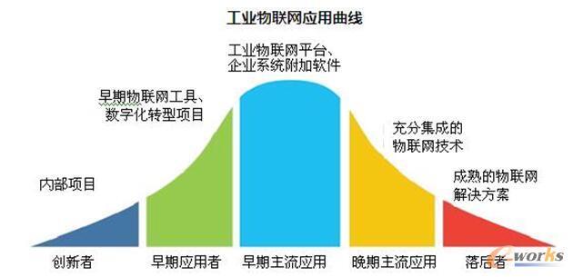工业物联网应用曲线