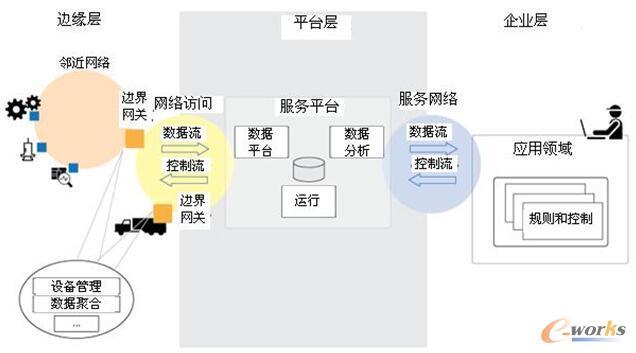美国工业互联网联盟(IIC)使用这张图描述大部分工业物联网提供商的工作框架。这种架构帮助定义了边界和接口,让来自提供商的不同技术能够统一。