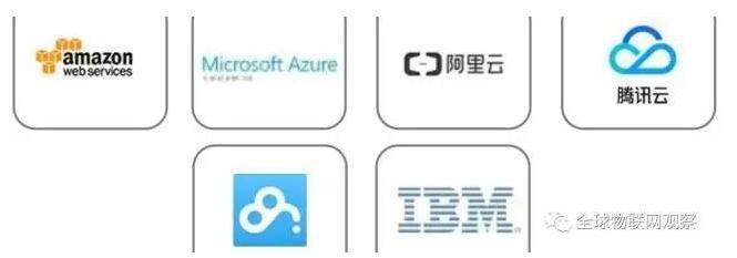 物联网产业链