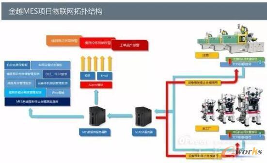 金越MES项目物联网拓扑结构
