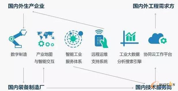 工业云平台正式成为支撑职能制造的重要基础设施