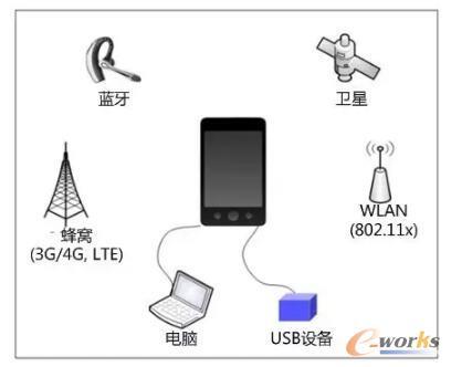 典型的移动设备无线接口