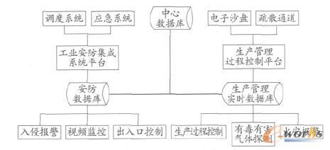 某工厂安防系统和控制系统融合架构示例