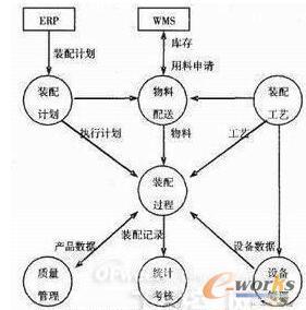 MES系统数据处理流程