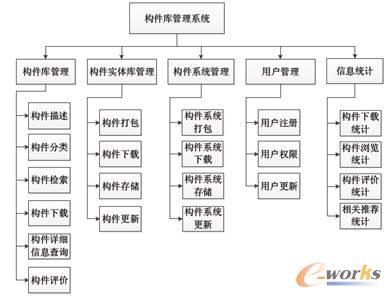 ocp系统功能结构图